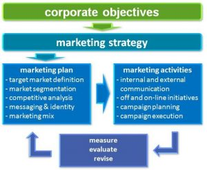 marketing strategies target markets Target marketing: four generic target marketing strategies the purpose of evaluating market segments is to choose one or more segments to enter target market selection is the choice of which and how many market segments the company will compete in when selecting their target markets, companies.